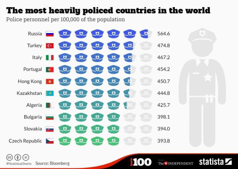 البلدان الأكثر كثافةً بعناصر الشرطة
