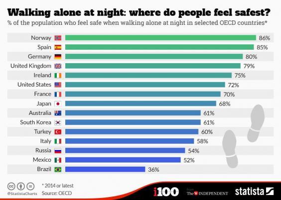 هل تشعر بالأمان عندما تسير لوحدك ليلاً