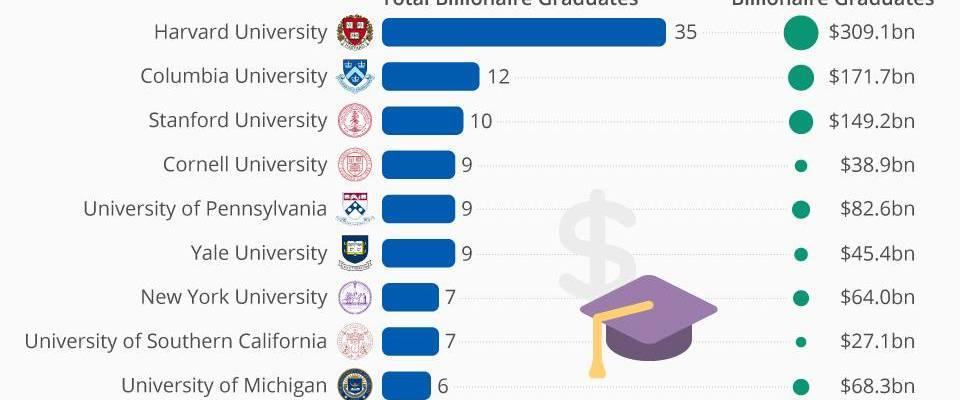 الجامعات الأكثر انتاجاً للمليارديرات حول العالم