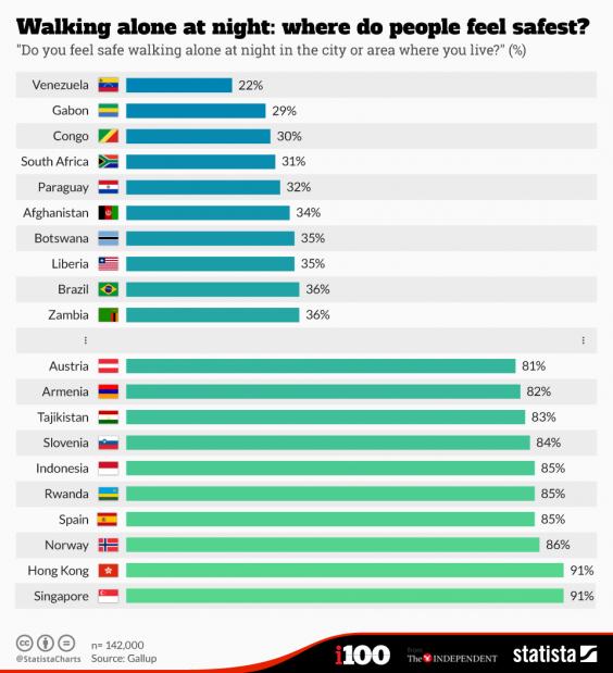 البلدان الأكثر أماناً