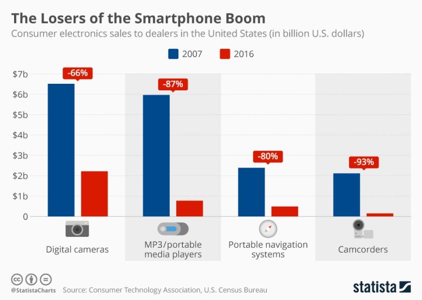 chartoftheday_10066_losers_of_the_smartphone_boom_n.jpg