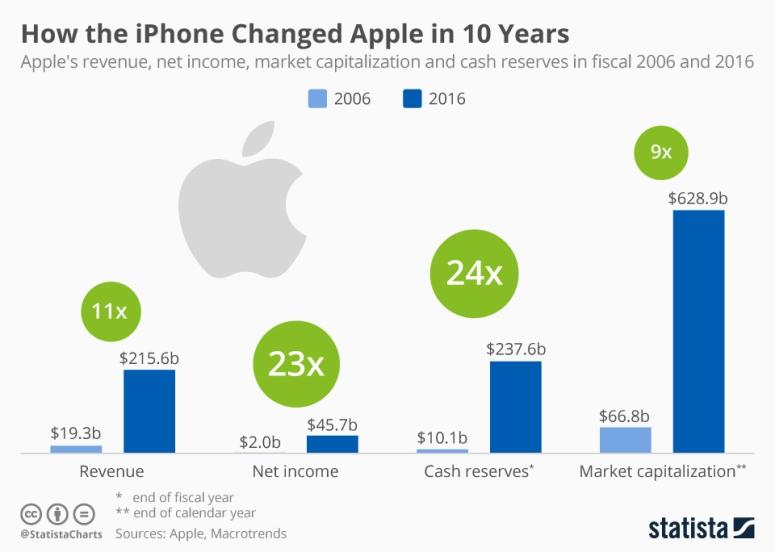 ما الذي تغير في شركة أبل منذ إطلاق الأيفون
