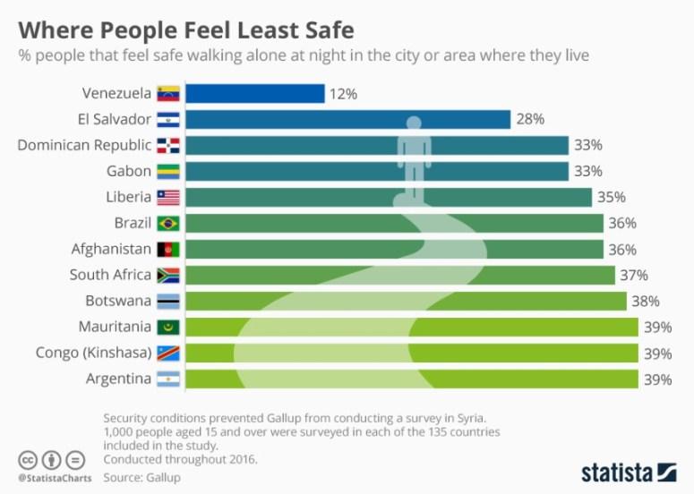 البلدان الأقل أماناً