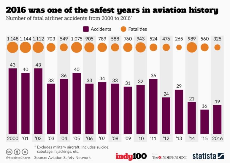 عام 2016 من أكثر الأعوام أماناً في تاريخ الطيران المدني