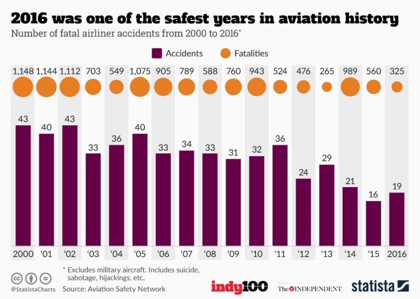 chartoftheday_7437_2016_was_one_of_the_safest_years_in_aviation_history_n