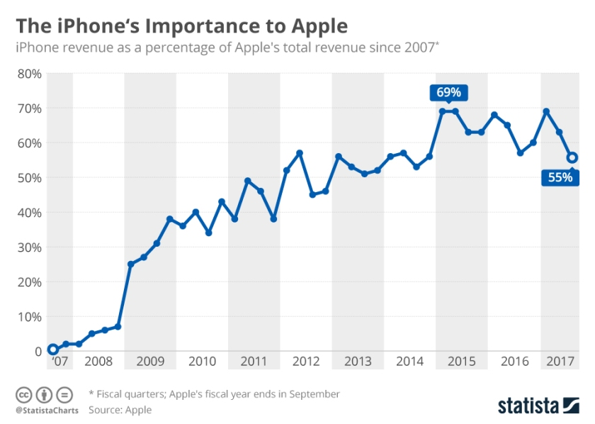 chartoftheday_7535_how_the_iphone_became_vital_to_apple_n.jpg