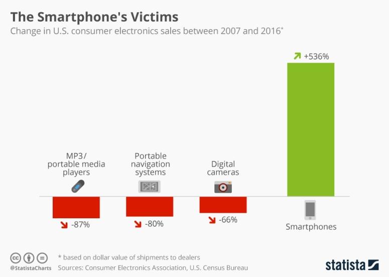 المنتجات التي تضررت من الهواتف الذكية