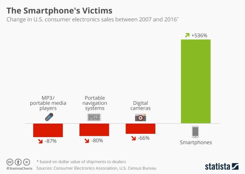 chartoftheday_8291_smartphone_vs_other_gadgets_n