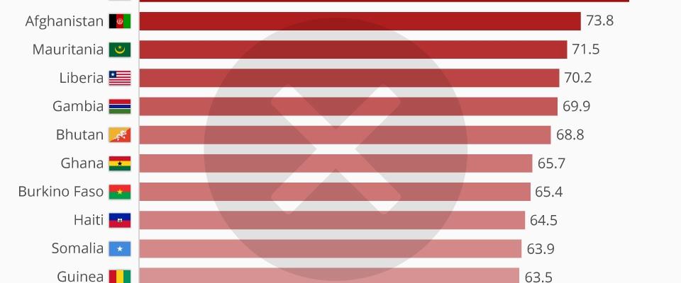 الجنسيات التي ترفض طلبات دخولها إلى الولايات المتحدة