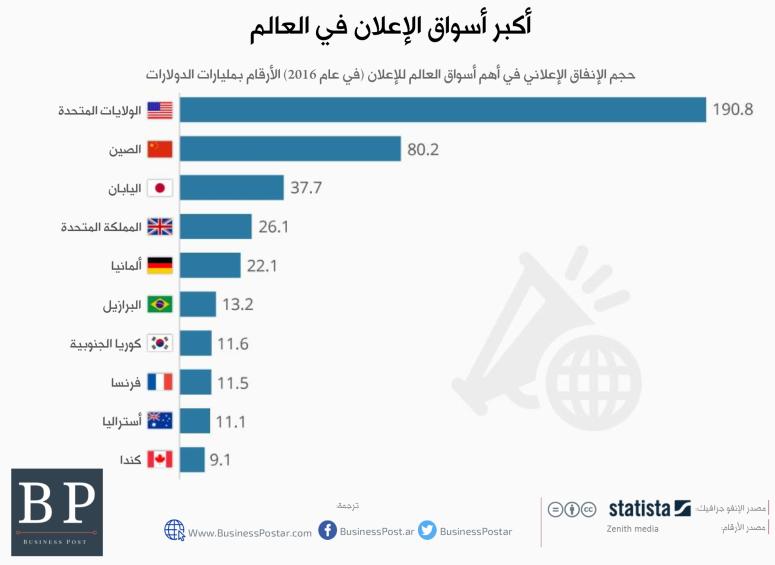حجم الإنفاق على الإعلان في أكبر أسواق العالم