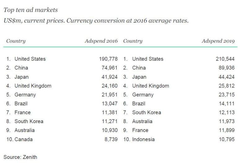 أكبر عشر أسواق في العالم من حيث حجم الإنفاق الإعلاني