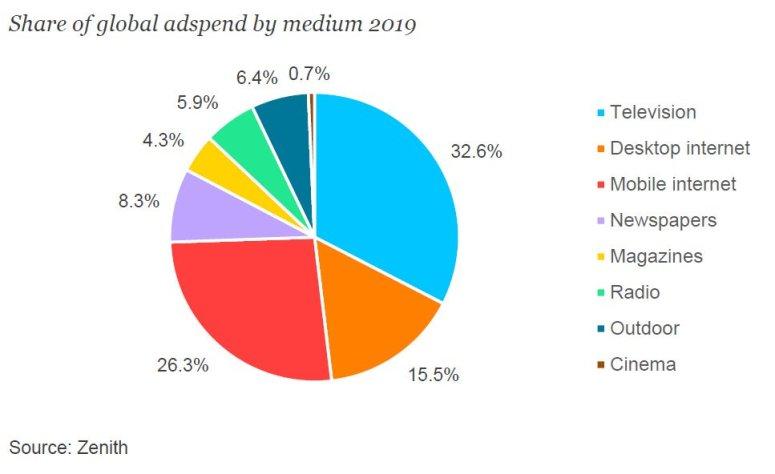 الإنفاق الإعلاني الرابحون والخاسرون