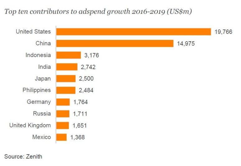 الدول العشرة الأكثر مساهمة في نمو الإنفاق الإعلاني