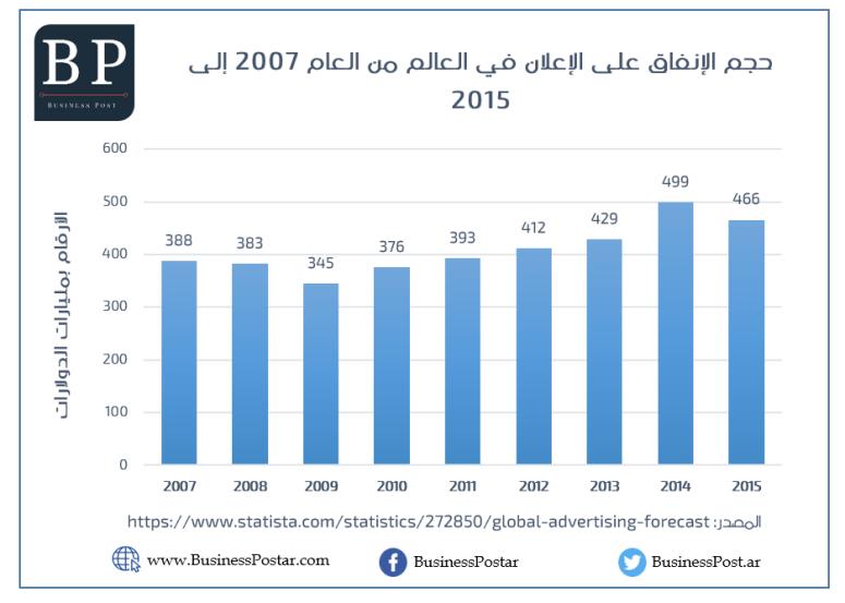 حجم الانفاق الاعلاني في العالم من 2007 الى 2015