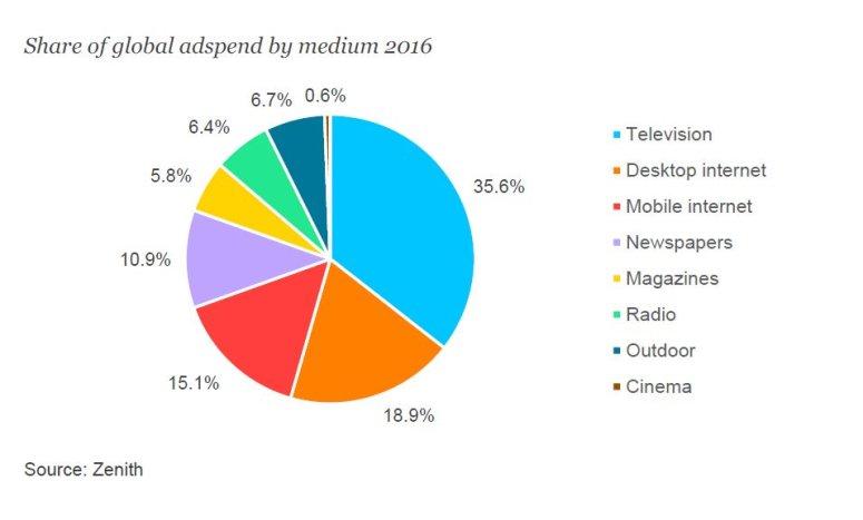 حصص الوسائل الإعلانية من الإنفاق الإعلاني عالمياً