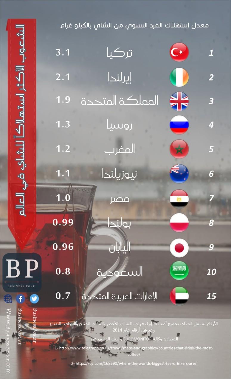 الشعوب الأكثر استهلاكاً للشاي في العالم: معدل استهلاك الفرد من الشاي بالكليو غرام في السنة