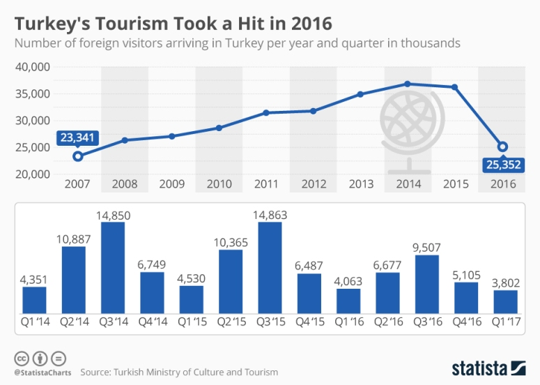 chartoftheday_10270_tourism_in_turkey_n
