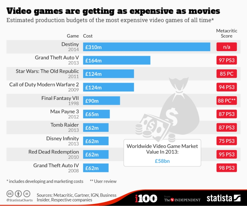 chartoftheday_2713_Video_Games_Are_Getting_As_Expensive_As_Movies_n