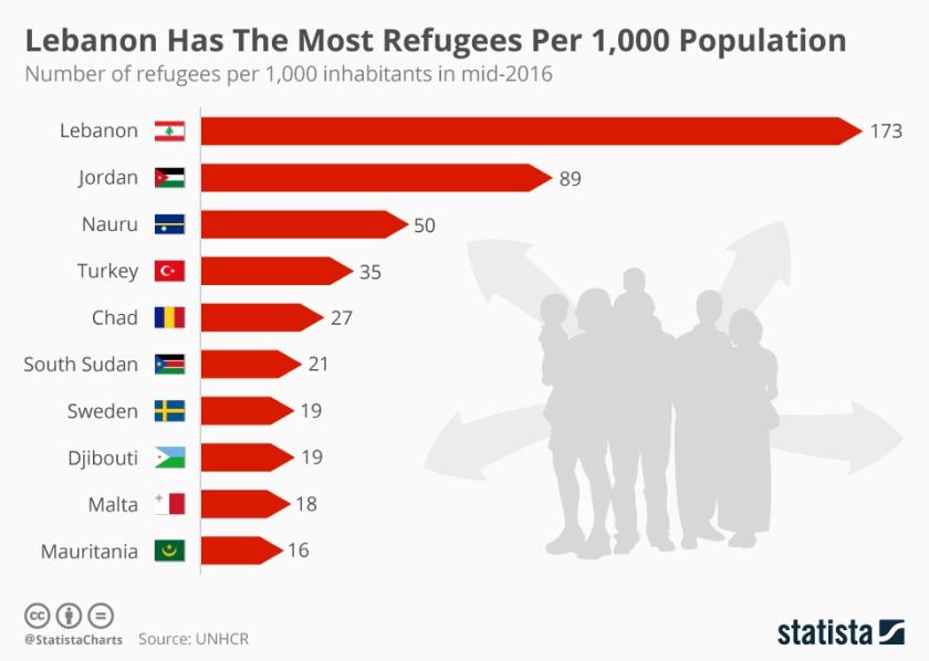 البلدان الأكثر استضافة للاجئين في العالم