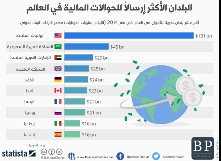 البلدان الأكثر إرسالا للحوالات المالية