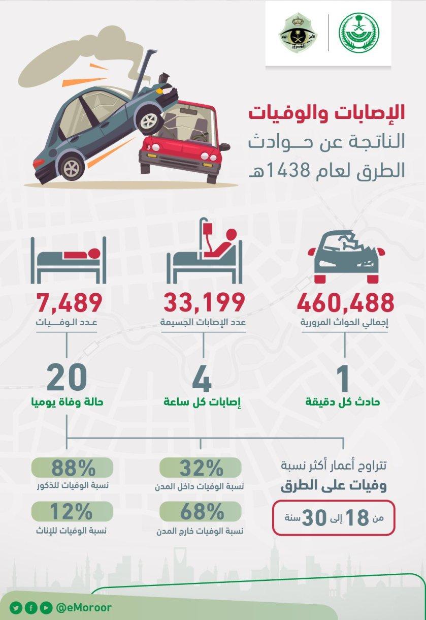 الإصابات والوفيات الناجمة عن حوادث الطرق في السعودية