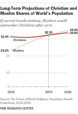 زيادة عدد المسلمين