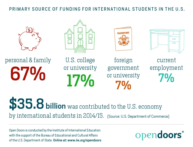 Primary Source of Funding for International Students in the U.S.jpg