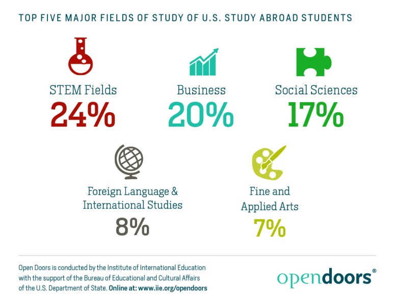 Top Five Major Fields of US Study Abroad Students