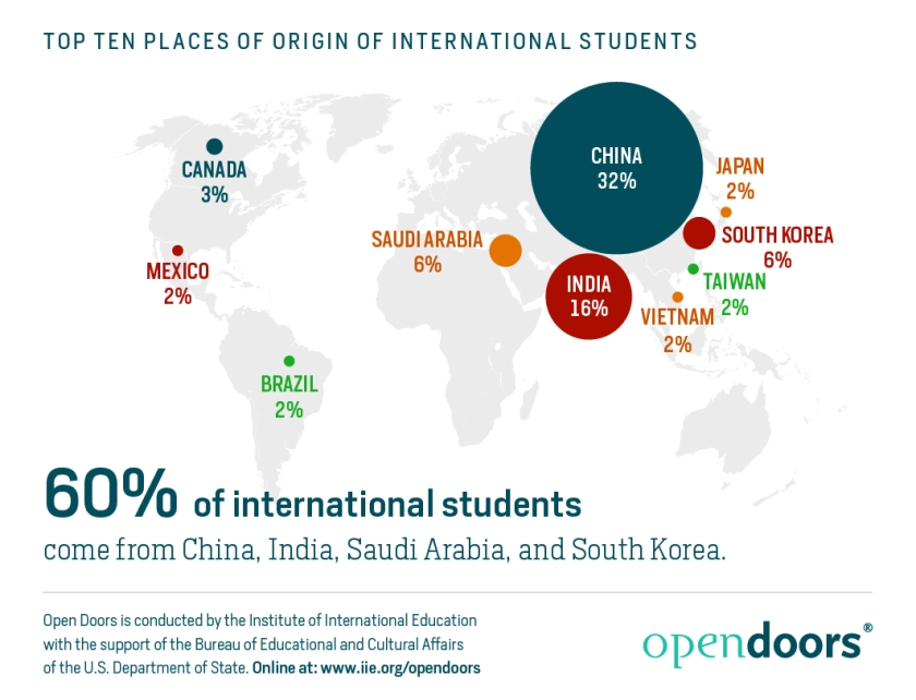 Top Ten Places of Origin of International Students.jpg