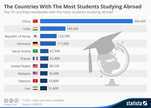 الدول الأكثر إرسالاً للطلاب للدراسة في الخارج