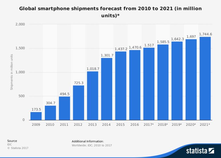 شحنات الهواتف المحمولة عالمياً