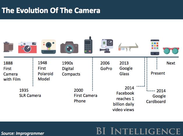 تطور الكاميرات عبر الزمن