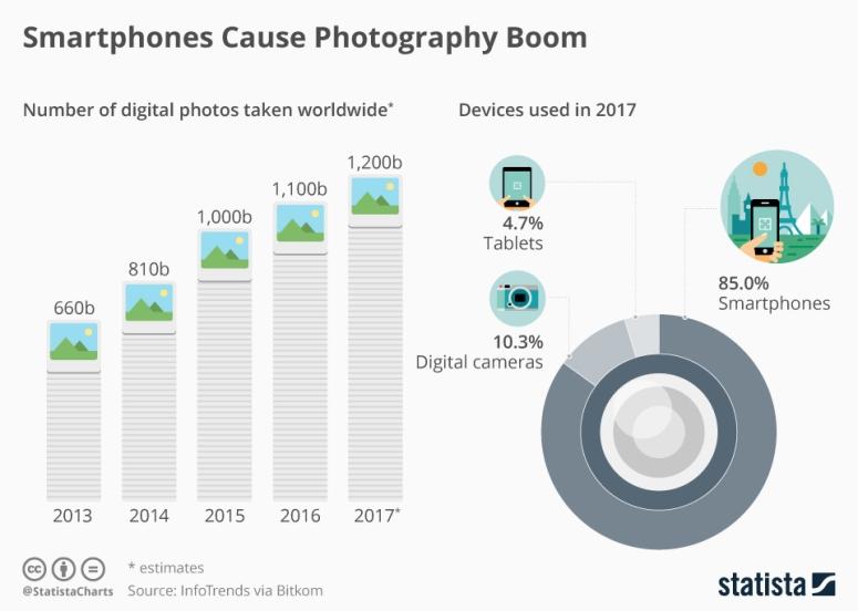عدد الصور الملتقطة عالمياً