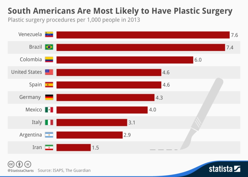 chartoftheday_2521_South_Americans_Are_Most_Likely_to_Have_Plastic_Surgery_n.jpg