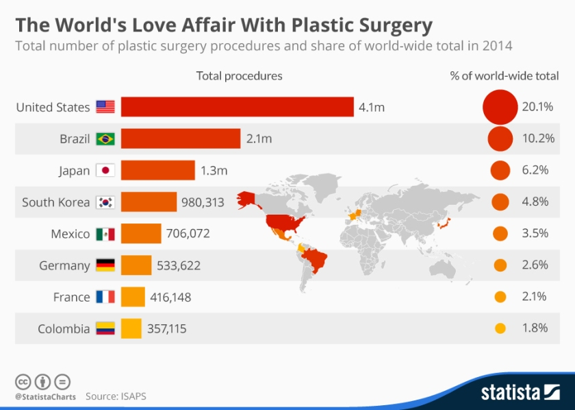 chartoftheday_4059_the_world_s_love_affair_with_plastic_surgery_n.jpg