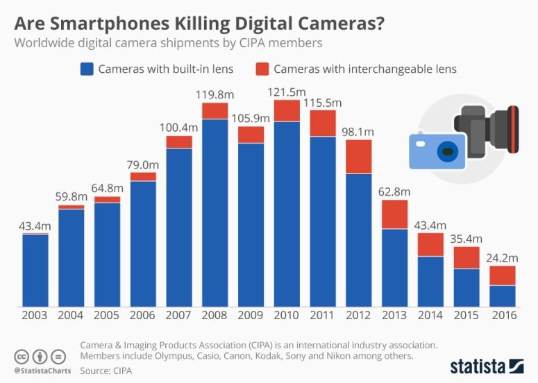 شحنات الكاميرات الرقمية عالمياً