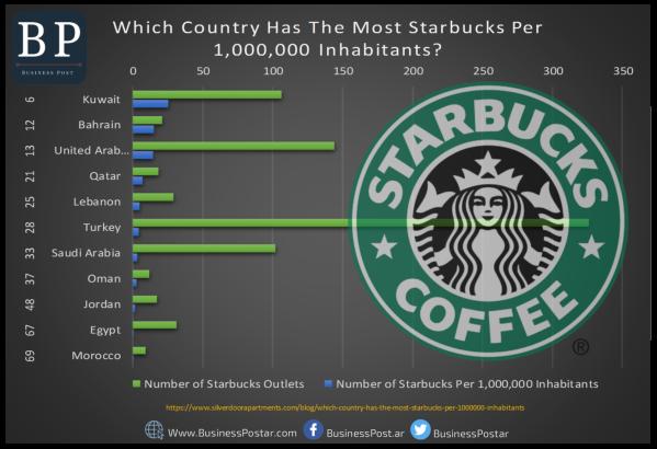 عدد فروع ستاربكس في الدول العربية وتركيا