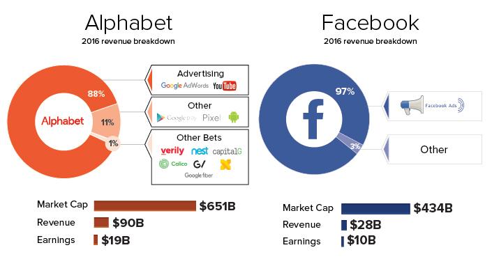 إيرادات فيسبوك وجوجل من الإعلان (1)