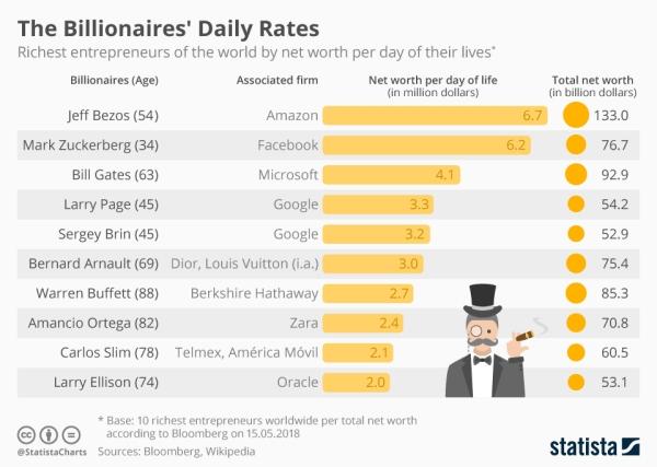 التراكم اليومي لثروات الأغنياء