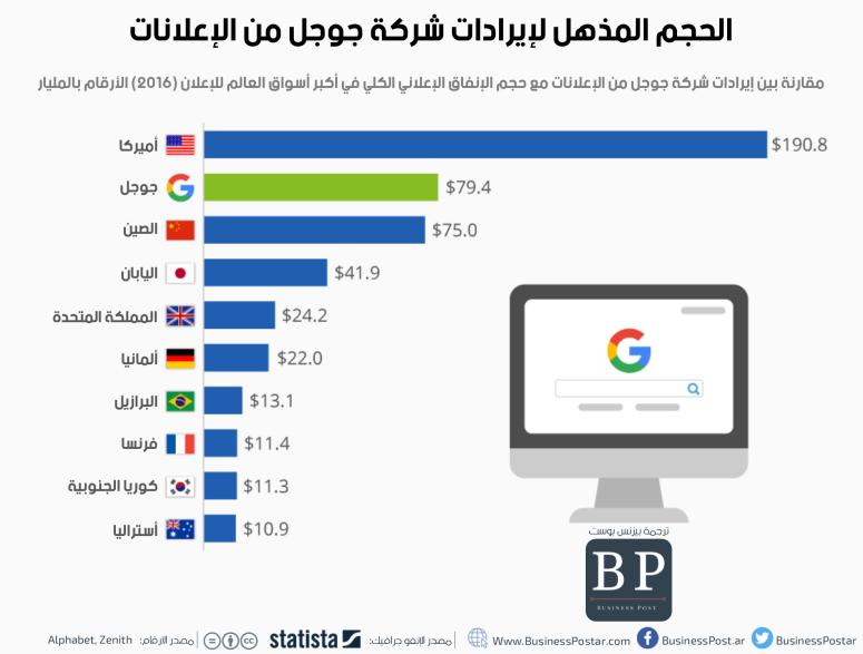 إيرادات جوجل من الإعلانات
