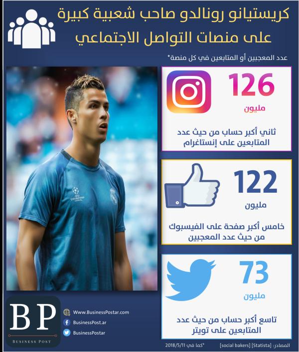شعبية رونالدو على منصات التواصل الاجتماعي بالأرقام