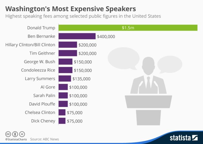 ما يتقاضاه بعض أغلى المتحدثين في أمريكا والعالم مقابل إلقاء محاضرة