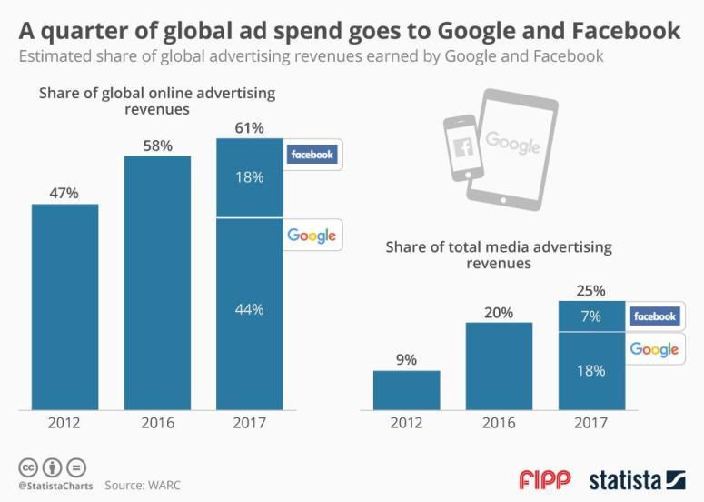 هيمنة جوجل وفيسبوك على سوق الإعلان العالمي