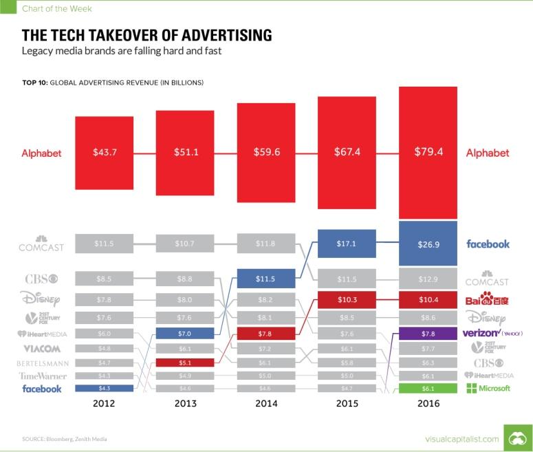 هيمنة فيسبوك وجوجل على سوق الإعلان