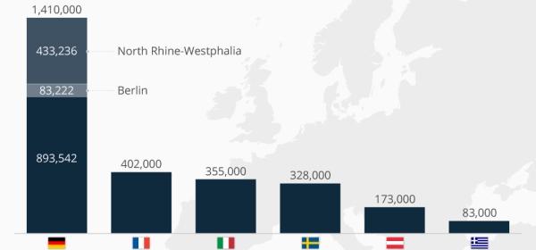 البلدان الأكثر استضافةً للاجئين في أوروبا