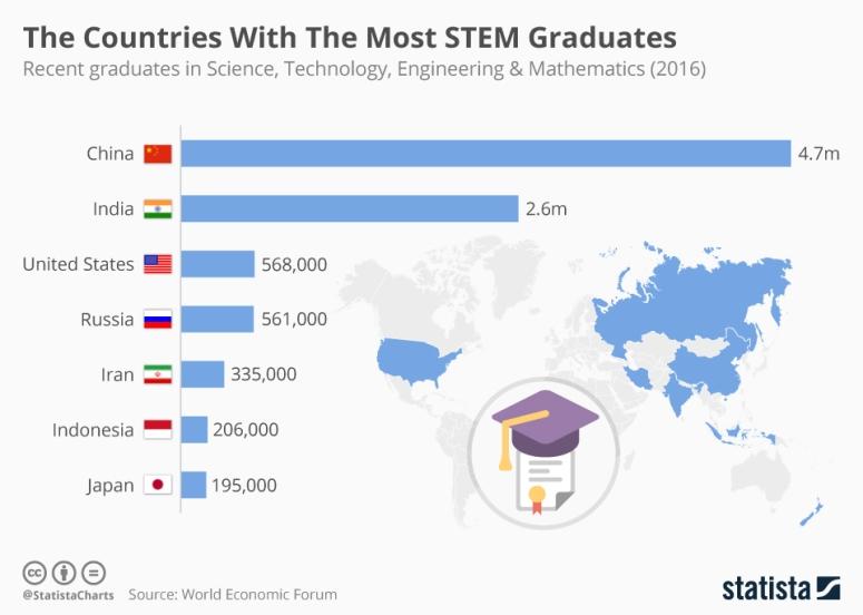 البلدان التي لديها أكبر عدد من خريجي العلوم والتكنولوجيا