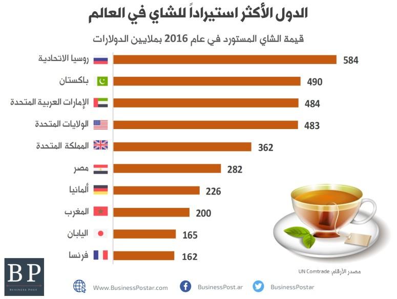 الدول الأكثر استيراداً للشاي في العالم