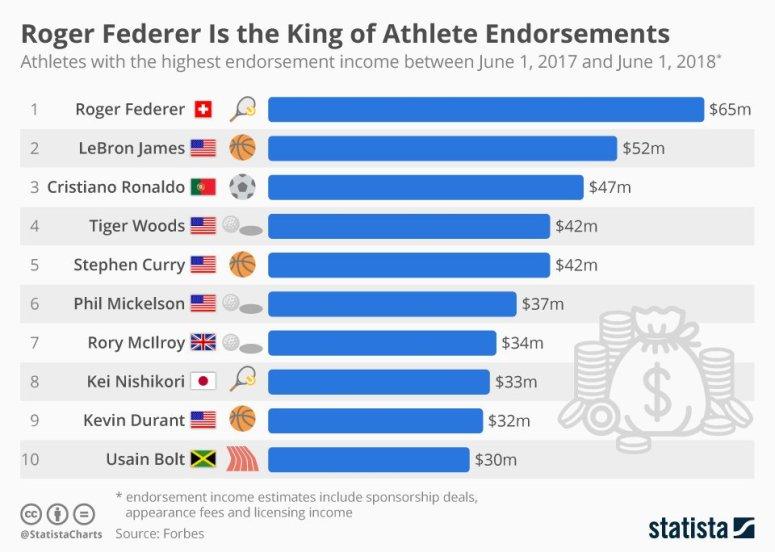 الرياضيون الأكثر جنياً للمال من الإعلانات التجارية