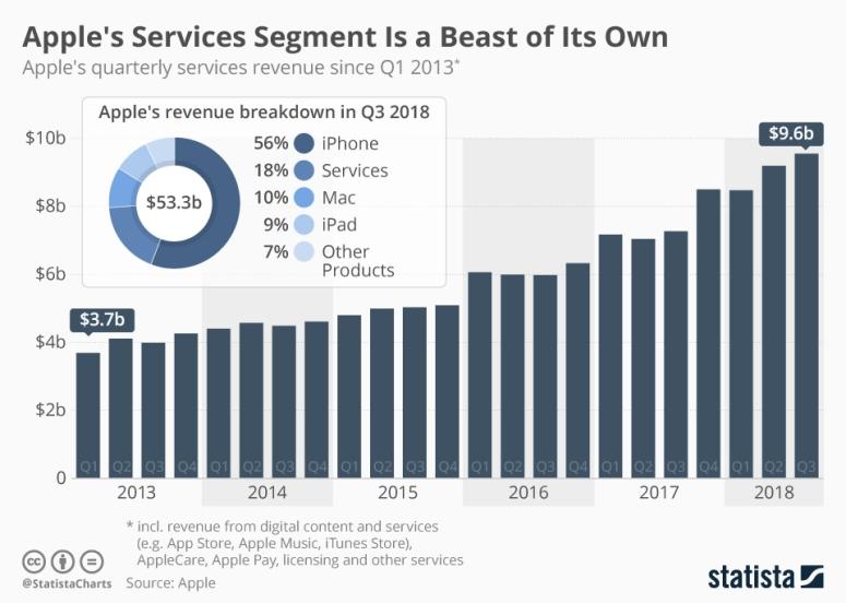 قطاع الخدمات في شركة أبل