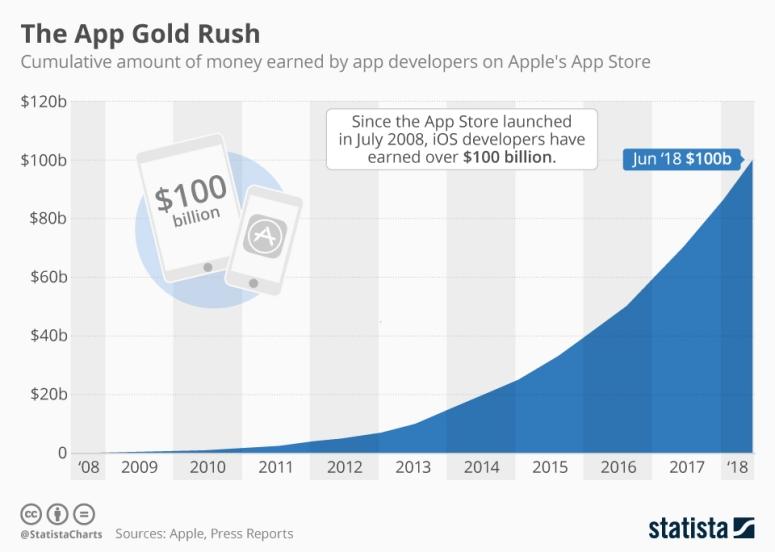 هذا مقدار ما جناه مطورو التطبيقات